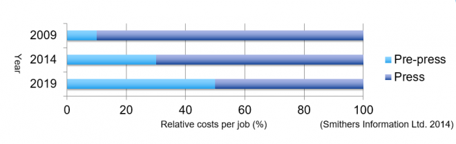 relative costs